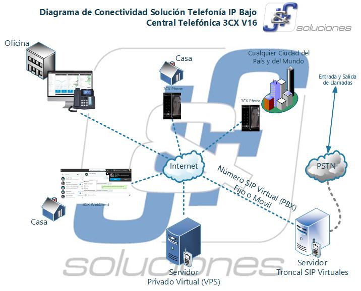 Diagrama de Conectividad Solución Telefonía IP Bajo Central Telefónica 3CX V16
